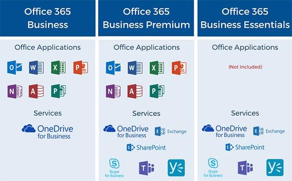 אופיס 365 תוכניות עסקיות