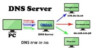 מה זה שרת DNS? כל המידע שצריך לדעת