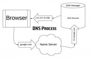 שירותי DNS